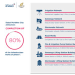 Dubai Maritime City announces completion of 80 per cent of Phase 1 infrastructure works